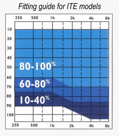 ITE Hearing Aid Fitting Graph